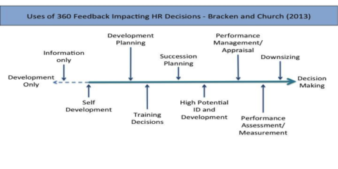 uses of 360 feedback impacting HR Decisions